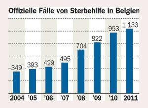 Sterbehilfe-Belgien