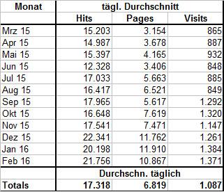 Statistik Tag
