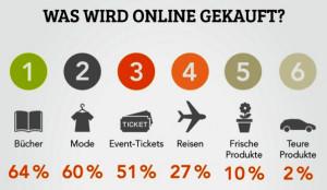 infografik-onlineshopping-deutschland-ausschnitt-595x347