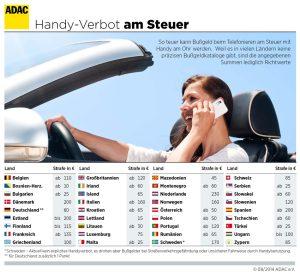 Handy-Ausland