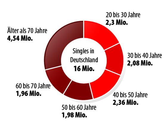 Singles deutschland 2014