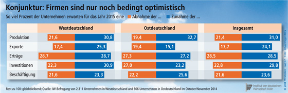 PM IW-Konjunkturumfrage Herbst 2014-2