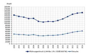 Einbruchs-Statistik BKA